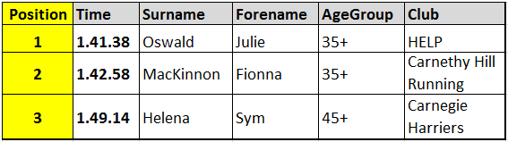 TOP FEMALE RESULTS